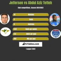 Jefferson vs Abdul Aziz Tetteh h2h player stats