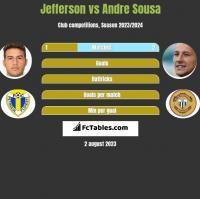 Jefferson vs Andre Sousa h2h player stats