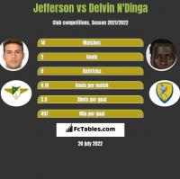 Jefferson vs Delvin N'Dinga h2h player stats