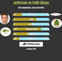 Jefferson vs Fatih Aksoy h2h player stats