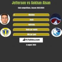Jefferson vs Gokhan Alsan h2h player stats