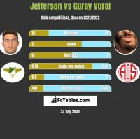 Jefferson vs Guray Vural h2h player stats