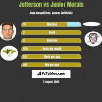 Jefferson vs Junior Morais h2h player stats