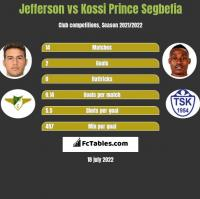 Jefferson vs Kossi Prince Segbefia h2h player stats