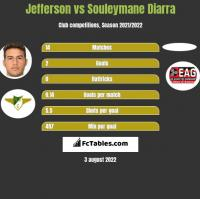 Jefferson vs Souleymane Diarra h2h player stats
