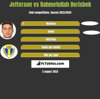 Jefferson vs Rahmetullah Berisbek h2h player stats