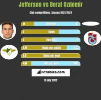 Jefferson vs Berat Ozdemir h2h player stats