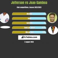 Jefferson vs Joao Gamboa h2h player stats