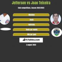 Jefferson vs Joao Teixeira h2h player stats