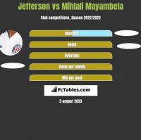 Jefferson vs Mihlali Mayambela h2h player stats
