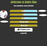 Jefferson vs Andre Dias h2h player stats