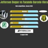 Jefferson Duque vs Facundo Barcelo Viera h2h player stats