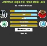 Jefferson Duque vs Franco Daniel Jara h2h player stats
