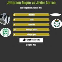 Jefferson Duque vs Javier Correa h2h player stats