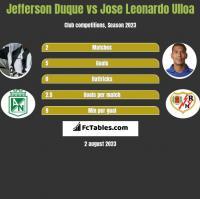 Jefferson Duque vs Jose Leonardo Ulloa h2h player stats