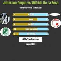 Jefferson Duque vs Wilfrido De La Rosa h2h player stats