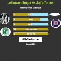 Jefferson Duque vs Jairo Torres h2h player stats