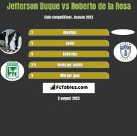 Jefferson Duque vs Roberto de la Rosa h2h player stats
