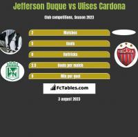 Jefferson Duque vs Ulises Cardona h2h player stats