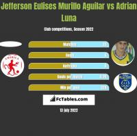 Jefferson Eulises Murillo Aguilar vs Adrian Luna h2h player stats