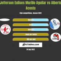 Jefferson Eulises Murillo Aguilar vs Alberto Acosta h2h player stats