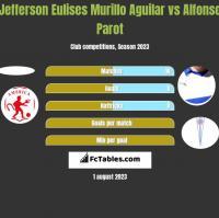 Jefferson Eulises Murillo Aguilar vs Alfonso Parot h2h player stats