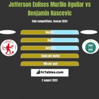 Jefferson Eulises Murillo Aguilar vs Benjamin Kuscevic h2h player stats