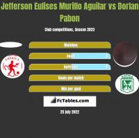 Jefferson Eulises Murillo Aguilar vs Dorlan Pabon h2h player stats