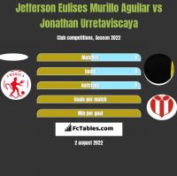Jefferson Eulises Murillo Aguilar vs Jonathan Urretaviscaya h2h player stats