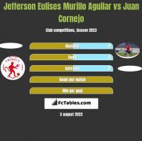 Jefferson Eulises Murillo Aguilar vs Juan Cornejo h2h player stats