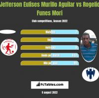 Jefferson Eulises Murillo Aguilar vs Rogelio Funes Mori h2h player stats