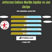 Jefferson Eulises Murillo Aguilar vs Joe Abrigo h2h player stats