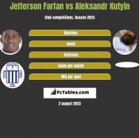 Jefferson Farfan vs Aleksandr Kutyin h2h player stats
