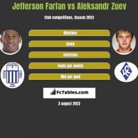 Jefferson Farfan vs Aleksandr Zuev h2h player stats