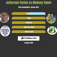 Jefferson Farfan vs Aleksey Ionov h2h player stats