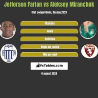 Jefferson Farfan vs Aleksey Miranchuk h2h player stats