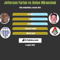 Jefferson Farfan vs Anton Miranchuk h2h player stats