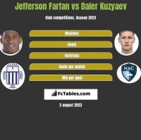 Jefferson Farfan vs Daler Kuzyaev h2h player stats