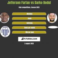 Jefferson Farfan vs Darko Bodul h2h player stats