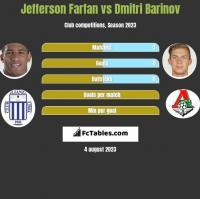 Jefferson Farfan vs Dmitri Barinov h2h player stats
