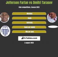 Jefferson Farfan vs Dmitri Tarasov h2h player stats