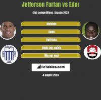 Jefferson Farfan vs Eder h2h player stats
