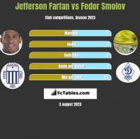 Jefferson Farfan vs Fedor Smolov h2h player stats