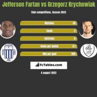 Jefferson Farfan vs Grzegorz Krychowiak h2h player stats