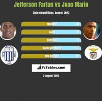 Jefferson Farfan vs Joao Mario h2h player stats