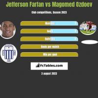 Jefferson Farfan vs Magomed Ozdoev h2h player stats