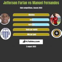 Jefferson Farfan vs Manuel Fernandes h2h player stats