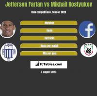 Jefferson Farfan vs Mikhail Kostyukov h2h player stats