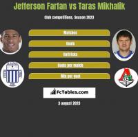 Jefferson Farfan vs Taras Mikhalik h2h player stats
