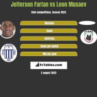 Jefferson Farfan vs Leon Musaev h2h player stats